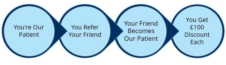 "Step By Step Guide For The ""Refer A Friend"" Discount"